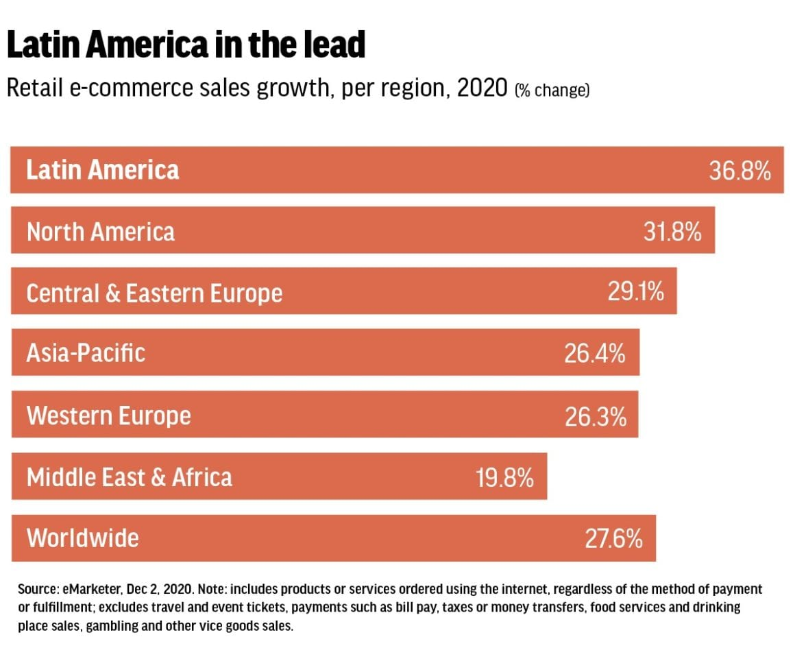 Latin America in the lead - retail and e-commerce